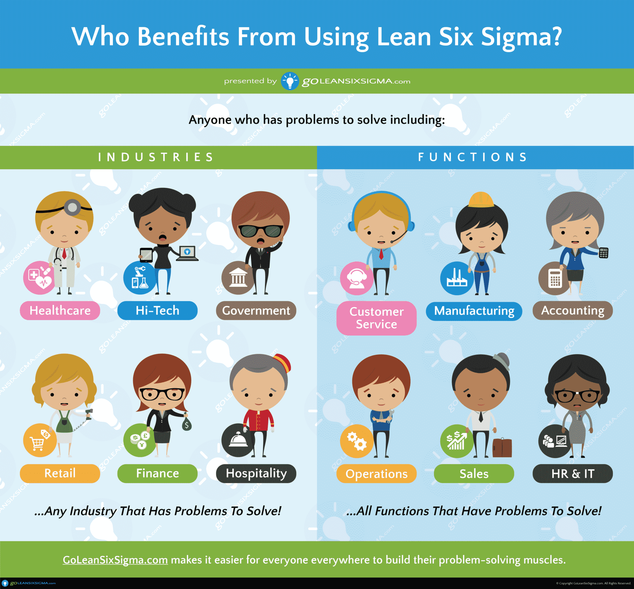 Who Benefits from Lean Six Sigma?