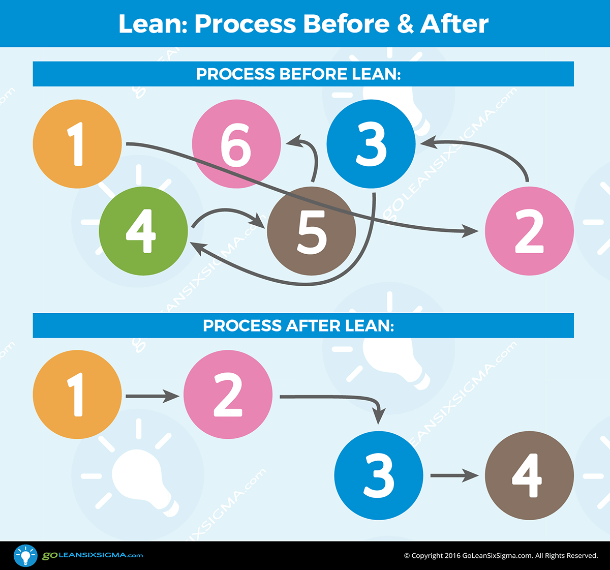 Lean: Process Before & After -- GoLeanSixSigma.com