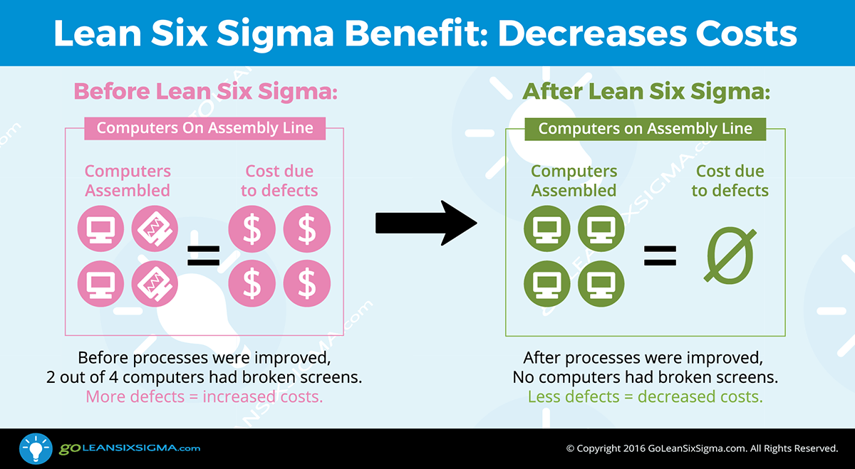 Lean Six Sigma Benefit: Decreases Costs -- GoLeanSixSigma.com