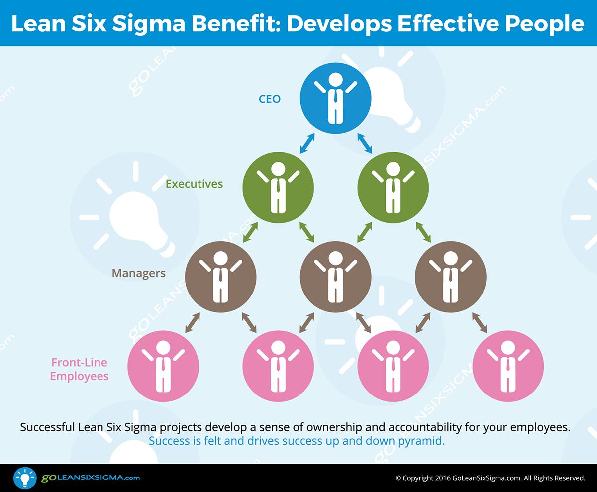 Lean-Six-Sigma-Benefit-Develops-Effective-People_GoLeanSixSigma.com