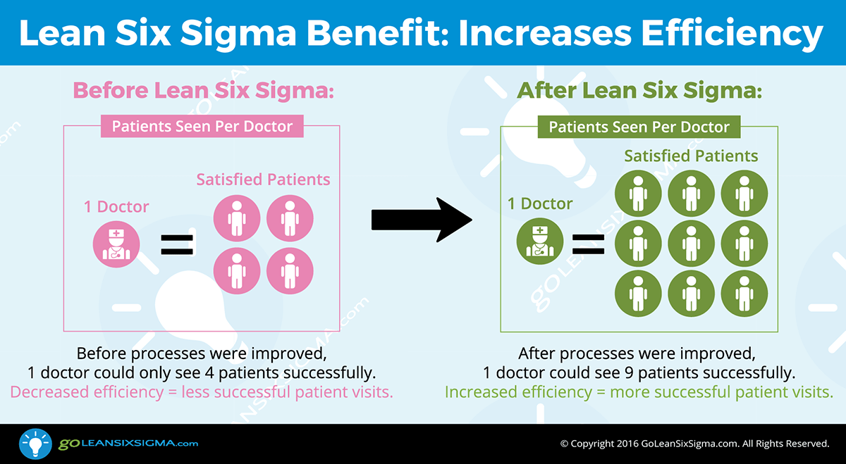 Lean Six Sigma Benefit: Increases Efficiency -- GoLeanSixSigma.com