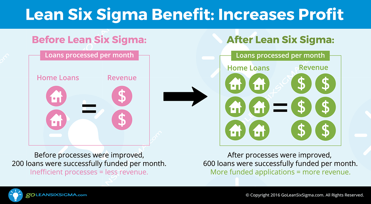 Lean Six Sigma Benefit: Increases Profit -- GoLeanSixSigma.com