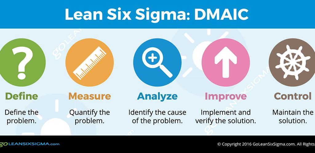 Lean Six Sigma DMAIC GoLeanSixSigma.com