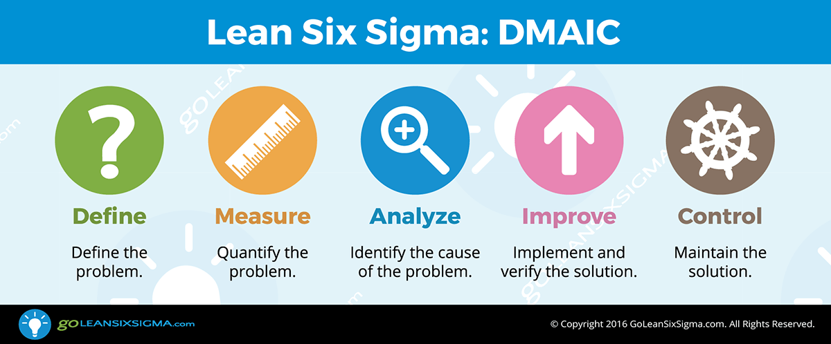 DMAIC – The 5 Phases Of Lean Six Sigma