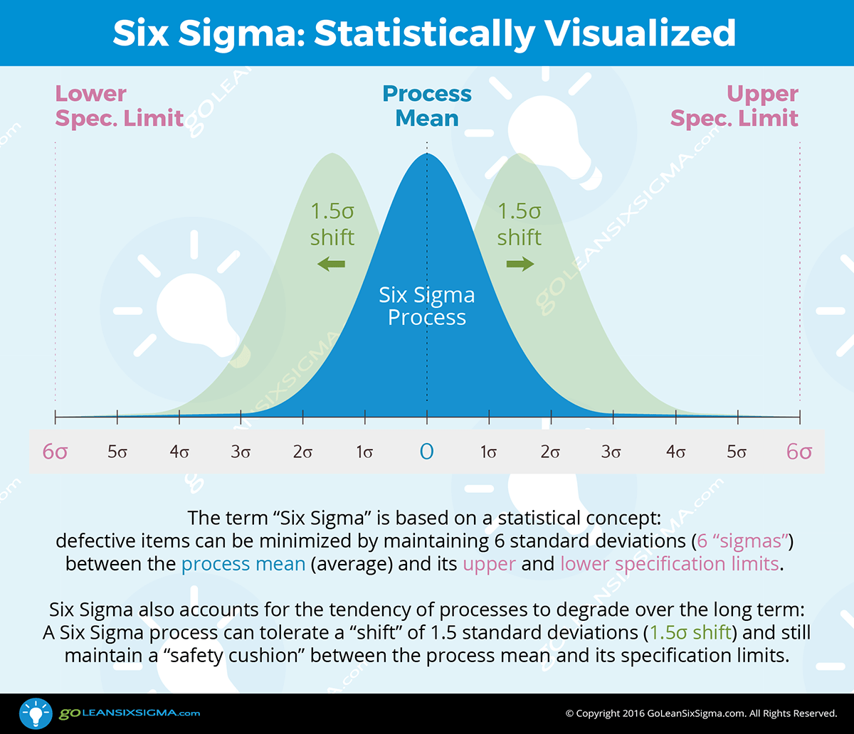 Six Sigma Statistically Visualized GoLeanSixSigma.com