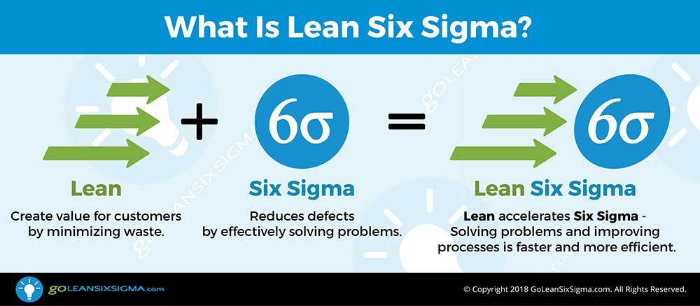 what is lean six sigma? - goleansixsigma