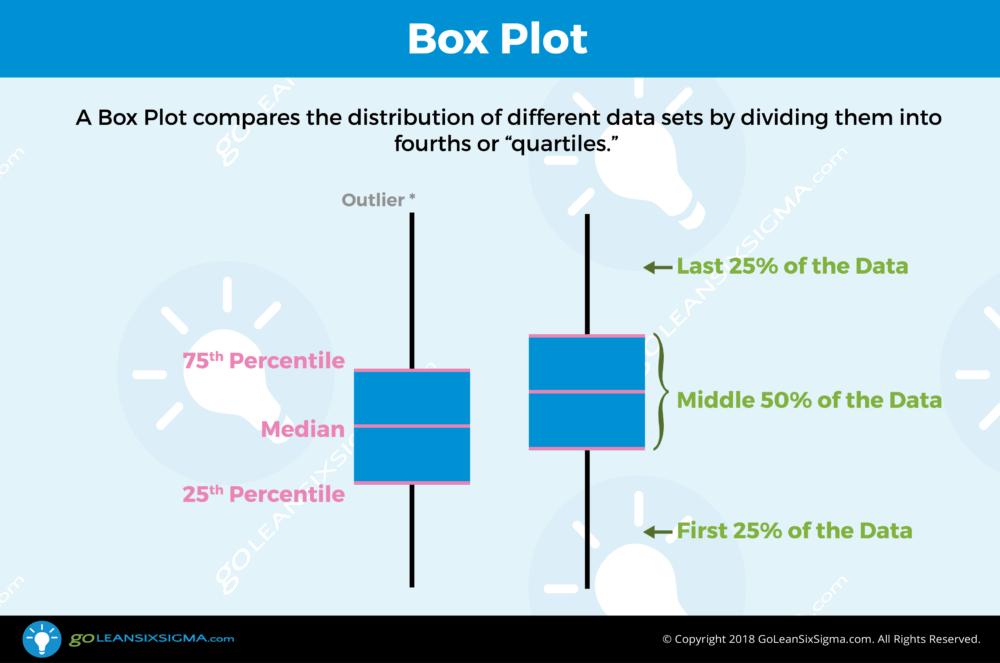 Box Plot - GoLeanSixSigma.com
