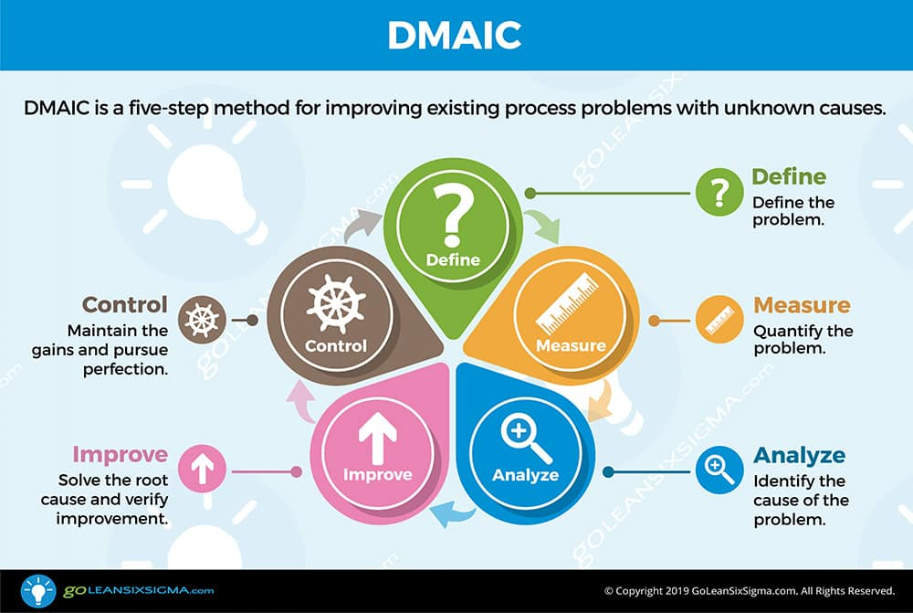 DMAIC - GoLeanSixSigma.com