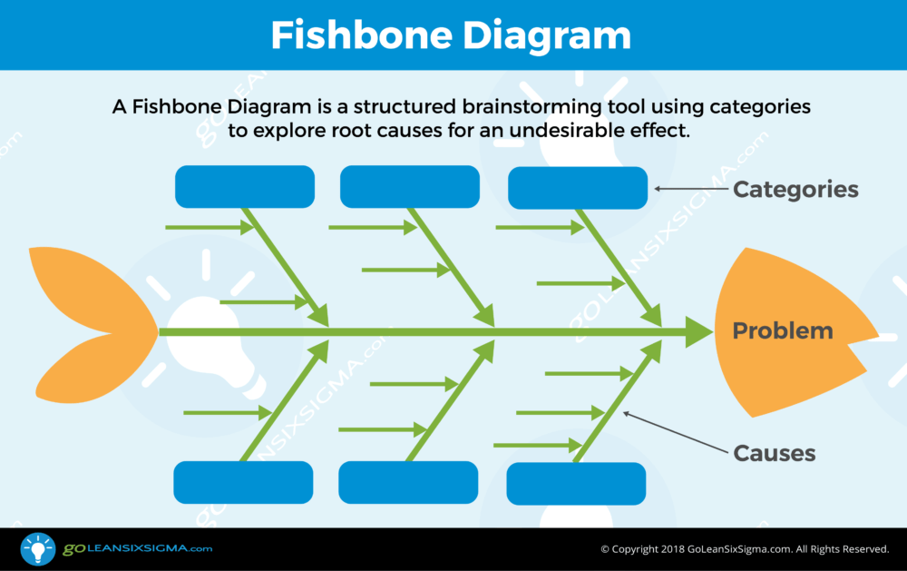 fishbone diagram aka cause effect diagram template example