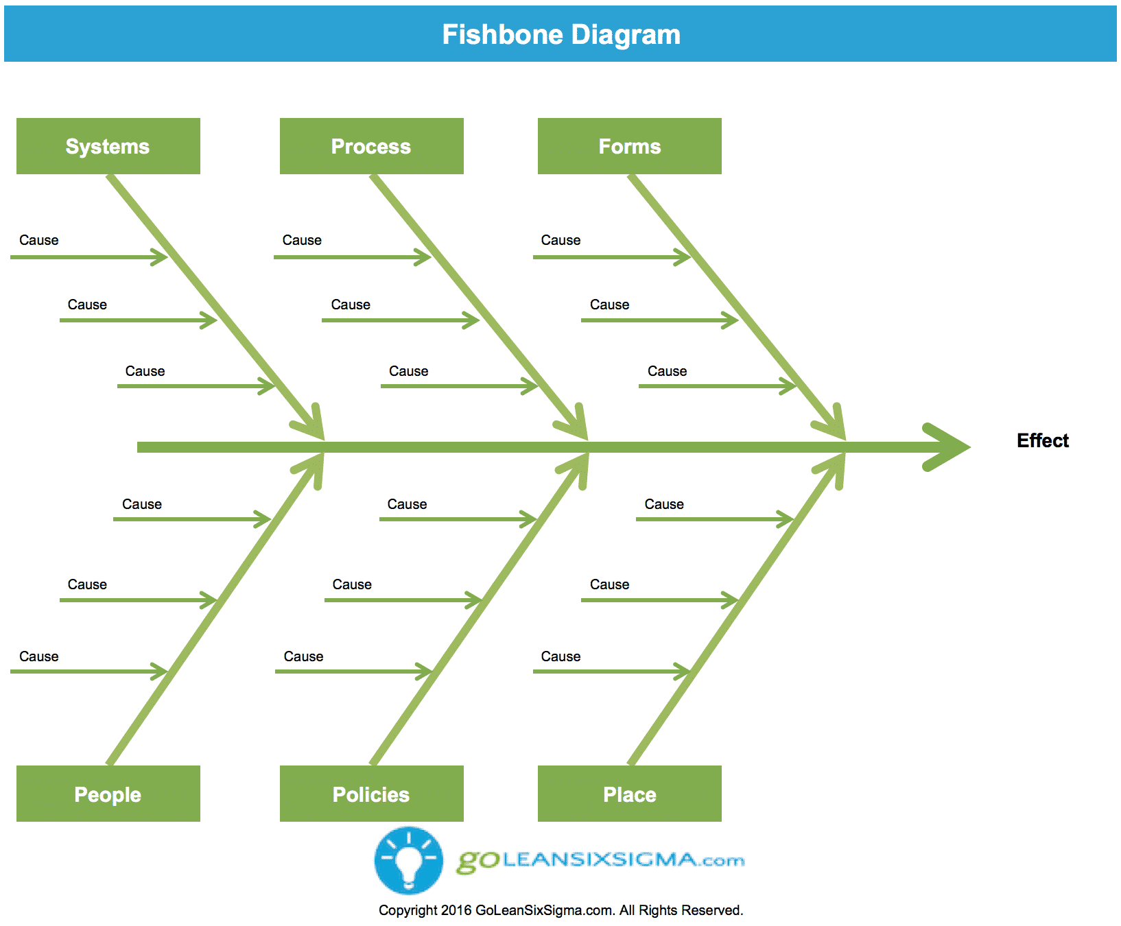 Fishbone Diagram V3.0 GoLeanSixSigma.com