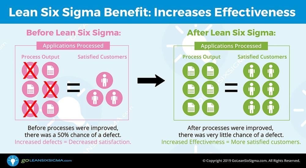 Lean Six Sigma Improves Effectiveness - GoLeanSixSigma.com