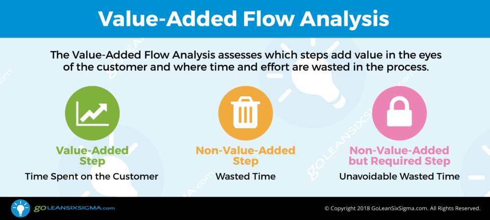 Value-Added Flow Analysis - Template & Example
