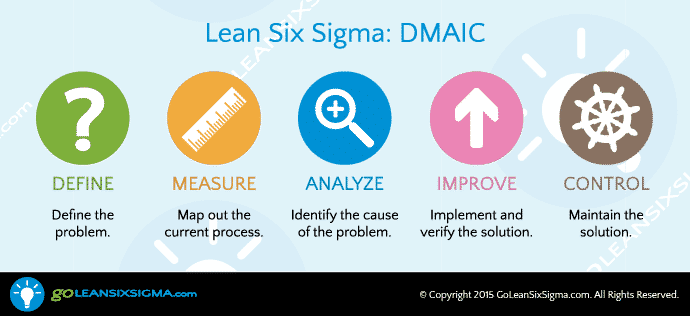 DMAIC Analyze Phase