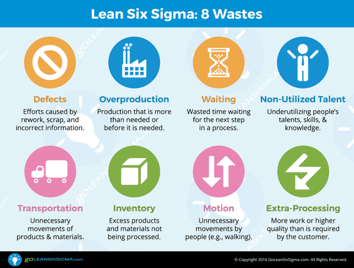 8 Wastes - GoLeanSixSigma.com