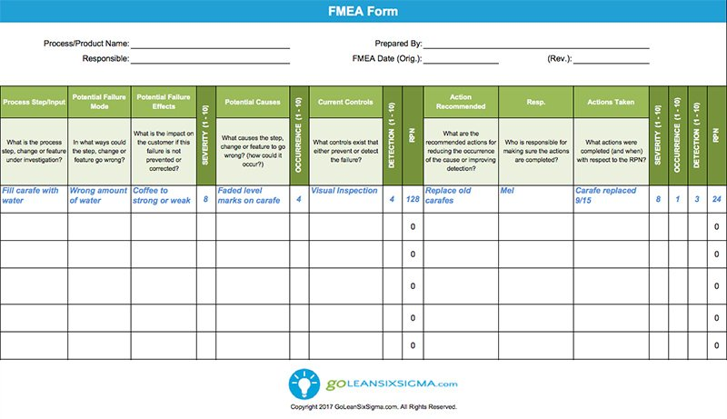 Failure modes effects analysis fmea template example for Process fmea template