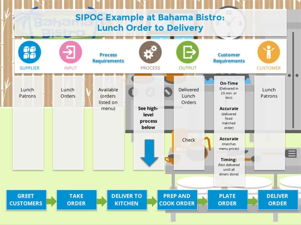 SIPOC Example - GoLeanSixSigma.com