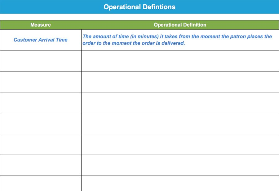 Operational Definitions - GoLeanSixSigma.com