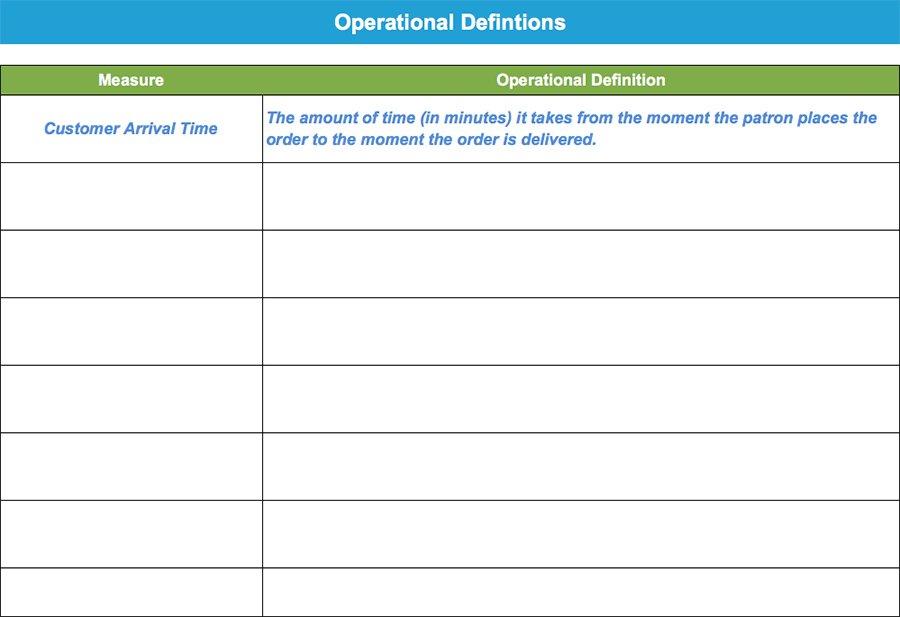 Operational Definitions - GoLeanSixSigma.com
