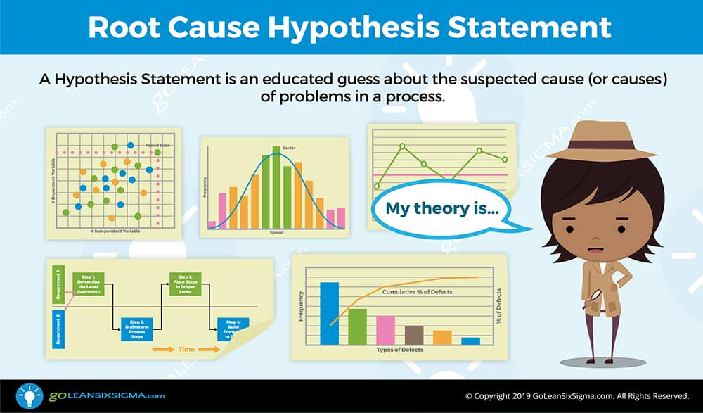 Root Cause Hypothesis Statement - GoLeanSixSigma.com