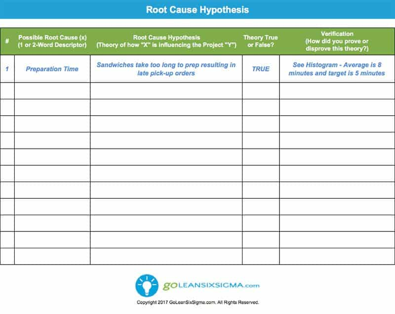 Root Cause Hypothesis Template Example