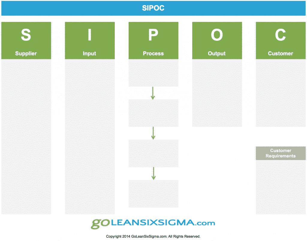 SIPOC - Online Lean Six Sigma Training & Certification ...