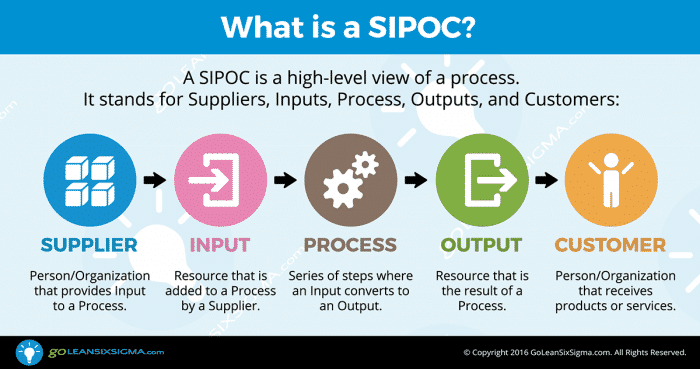 Infographic: What Is A SIPOC?