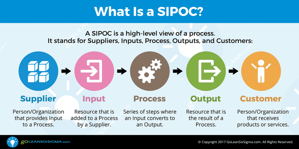 SIPOC - Template & Example