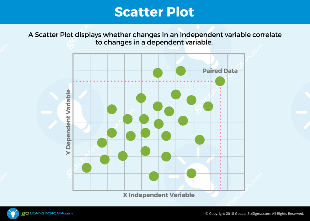 Scatter Plot - GoLeanSixSigma.com