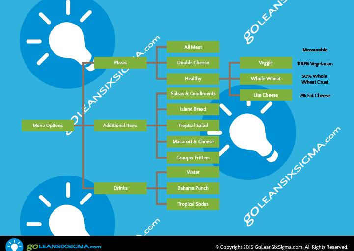 Tree Diagram – GoLeanSixSigma.com