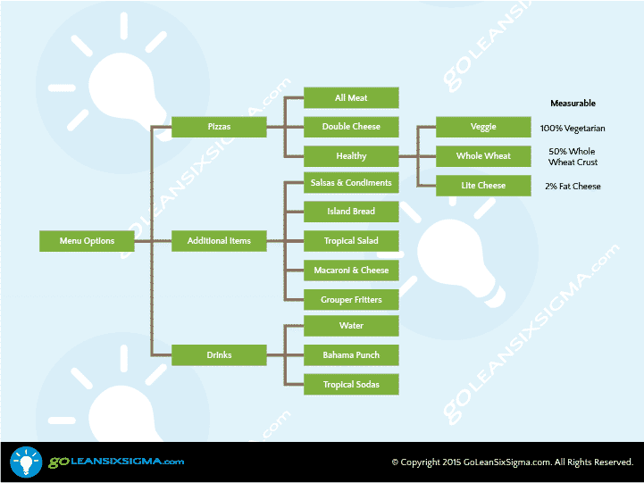 Tree Diagram – GoLeanSixSigma.com