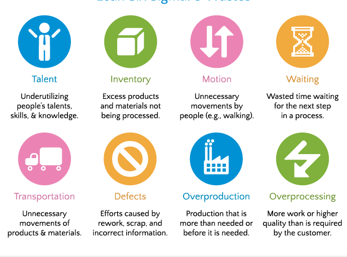 The 8 Wastes In Lean