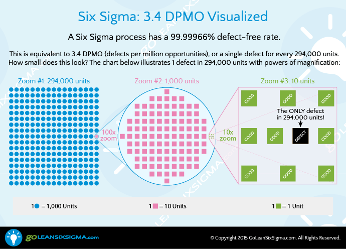Six Sigma, Or 3.4 Defects Per Million Opportunities Visualized.