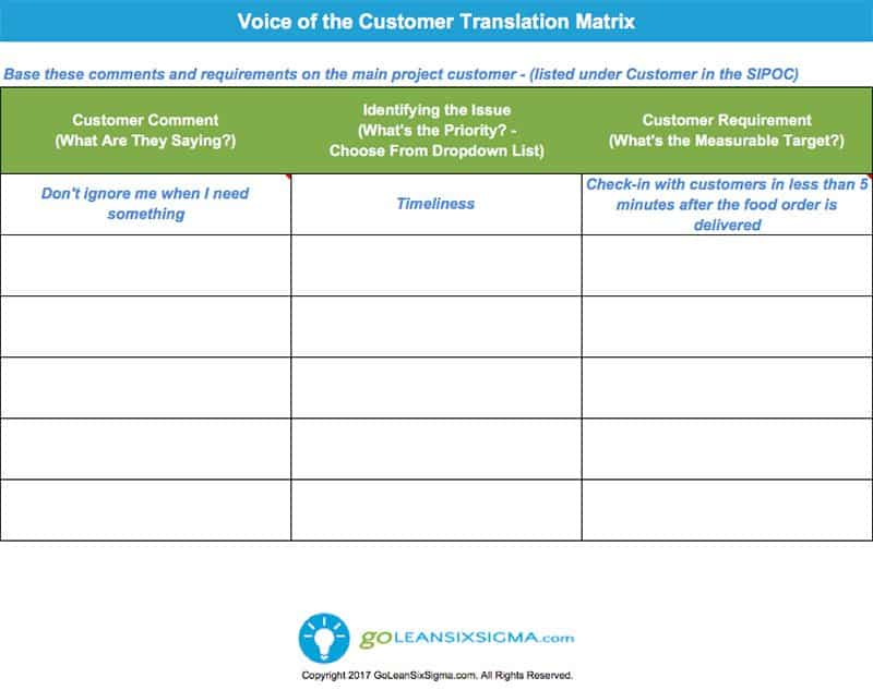 Voice Of The Customer (VOC) Translation Matrix - GoLeanSixSigma.com