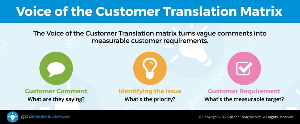 Voice of the Customer Translation Matrix - GoLeanSixSigma.com