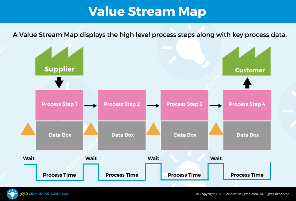 Value Stream Map   Template & Example