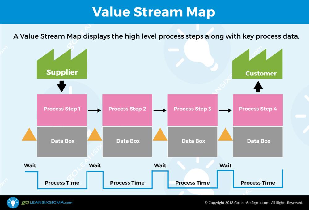 Value Stream Map - GoLeanSixSigma.com