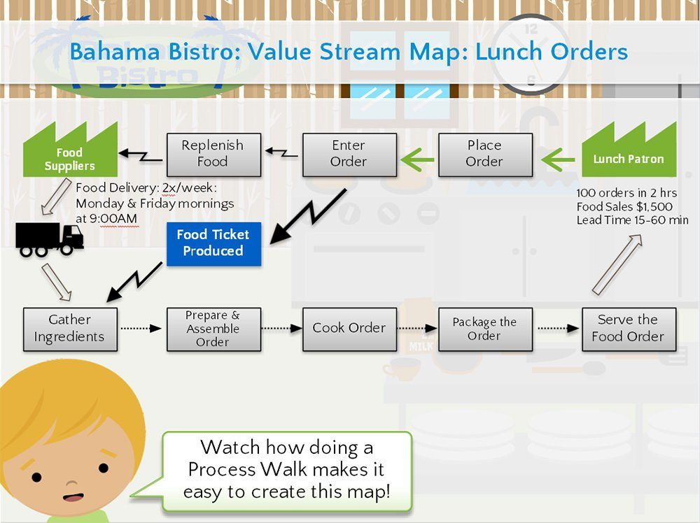 value stream map template amp example