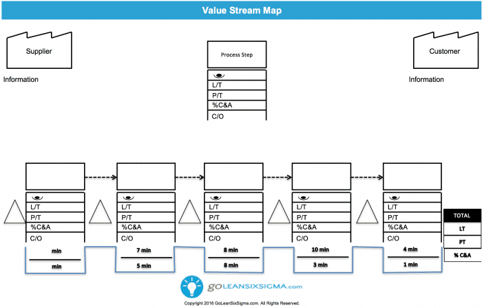 Value Stream Map V3.0 GoLeanSixSigma.com