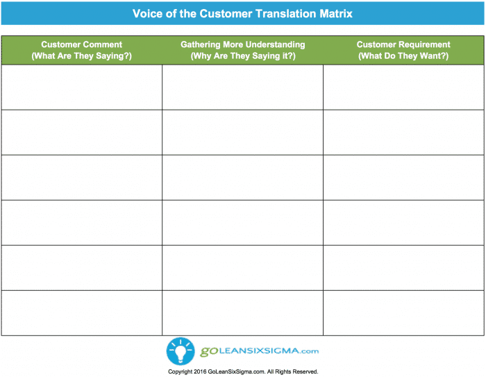 Voice Of The Customer Translation Matrix V3.0 GoLeanSixSigma.com