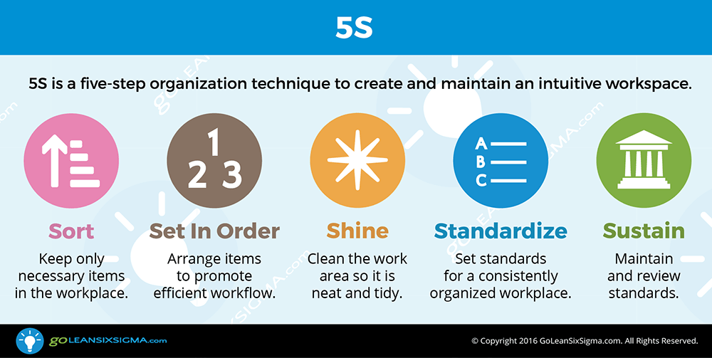 How To Apply 5s Work Station Goleansixsigma Com