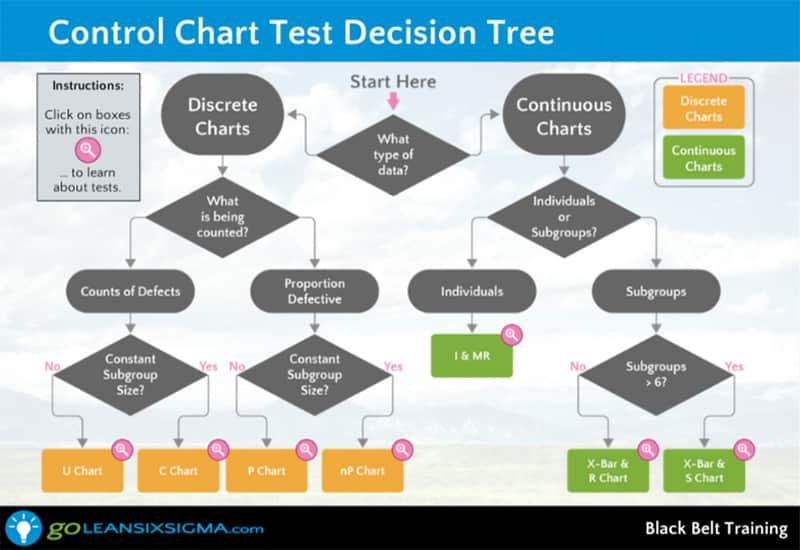 Control Chart - GoLeanSixSigma.com