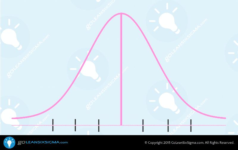 Control Chart – GoLeanSixSigma.com