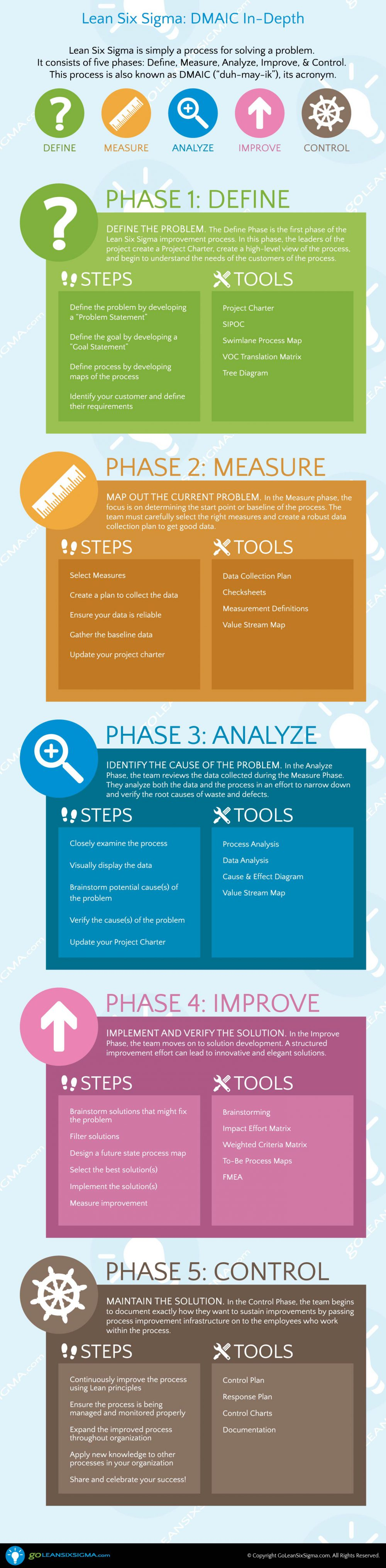 GLSS_Infographic_DMAIC_In-Depth