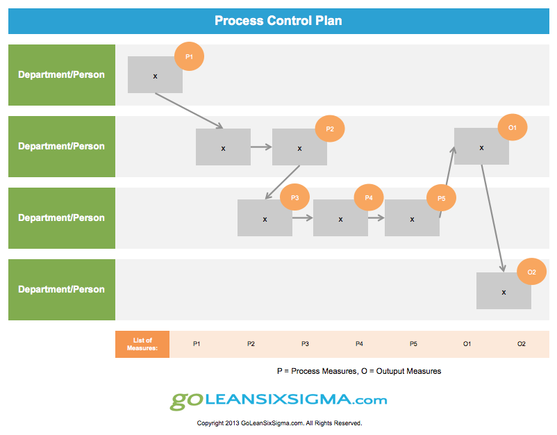 Template Example of Process Control Plan - GoLeanSixSigma.com