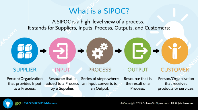 Images For Sipoc Diagram Definition Desktop6hd9mobile