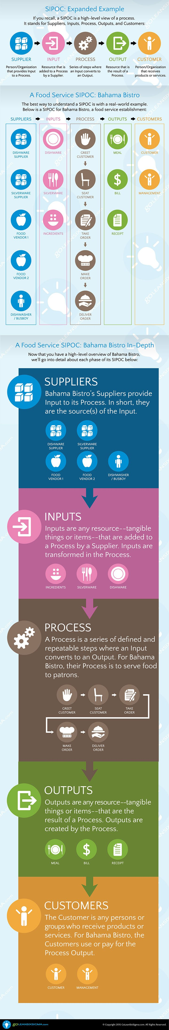 sipoc infographic sigma six infographics lean visualized goleansixsigma logos statistically food service