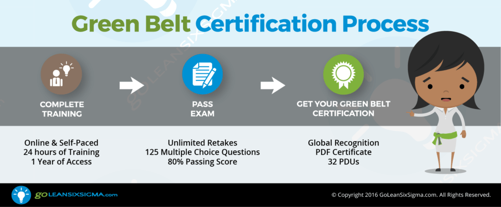 Green Belt Certification Process - GoLeanSixSigma.com
