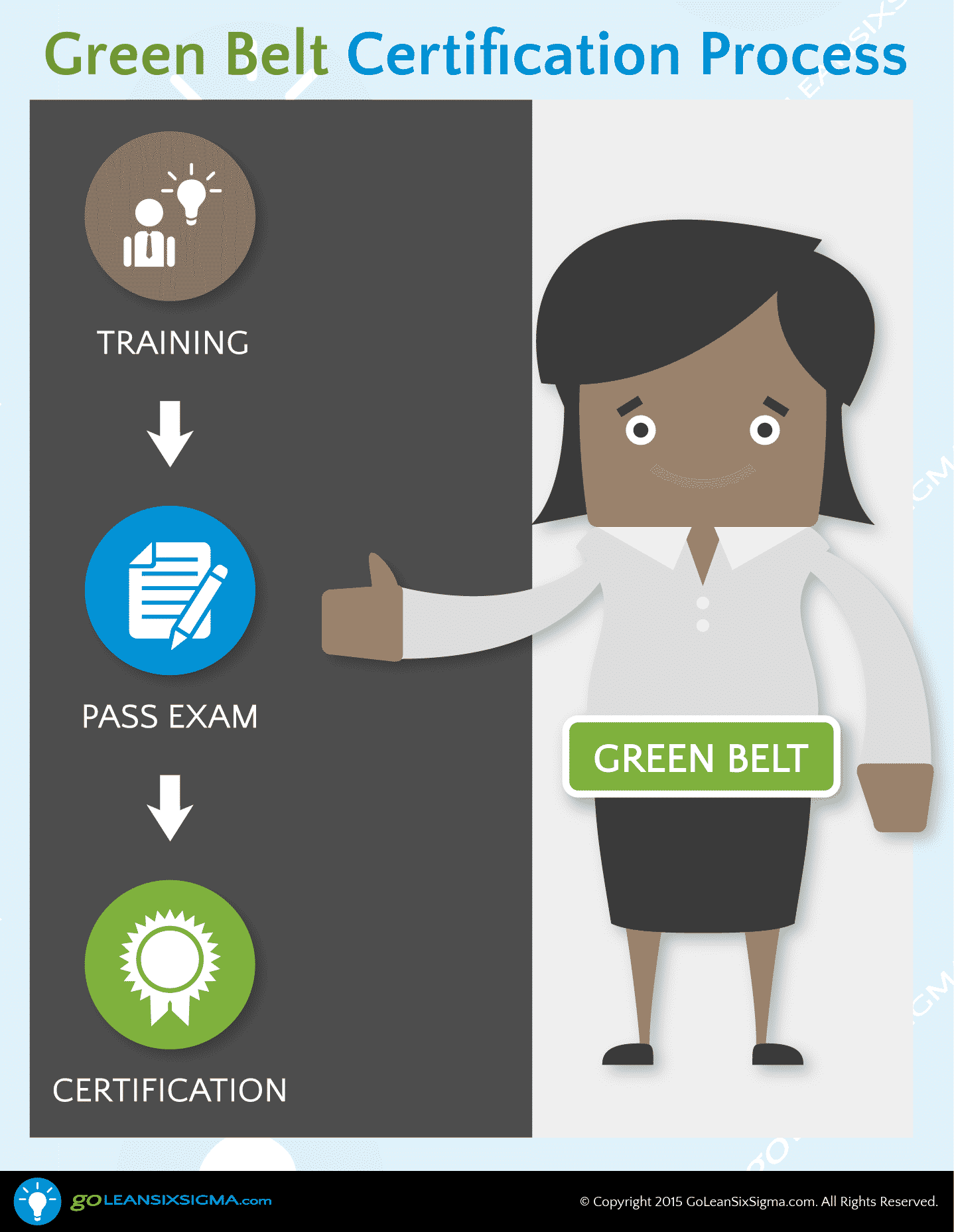 Green Belt Certification Process