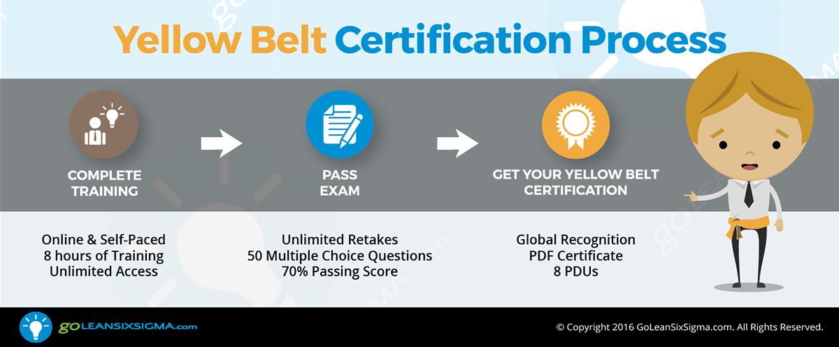 Yellow Belt Certification Process