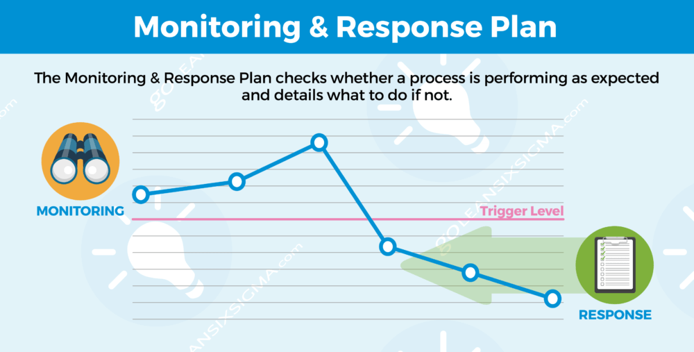 monitoring & response plan - goleansixsigma com